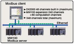 Modbus TCP communications