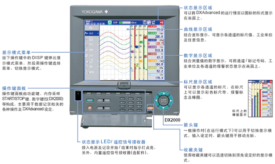 DX2000 Overview