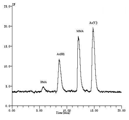 rs232串口接线色谱图