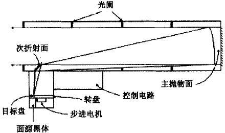 热成像仪参数测试系统的结构