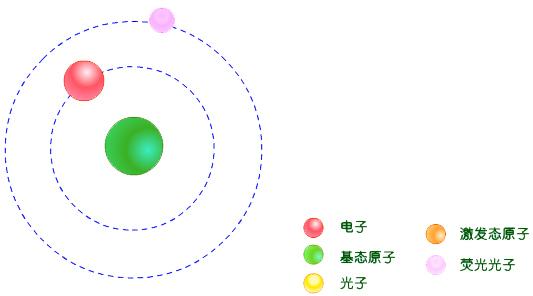 原子荧光的产生和类型-广州市骏凯电子科技有限公司图片