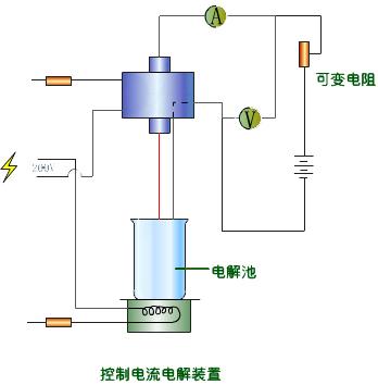电解分析方法之控制电流电解法