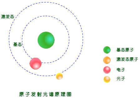 由于不同元素的原子结构不同