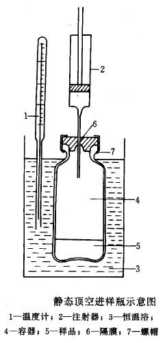 气相色谱仪的进样系统的结构和性能 1填充柱进样系统 1常压气体进样:   医用注射器(100L~5mL)进样:简单、灵活,但误差大,偏差在5%左右。   六通阀定体积进样:操作方便、进样迅速、结果准确、偏差较小,只有0.5%。  六通阀工作原理:结构如图   六通阀处于取样位置时,载气经1,2两通道直接进入色谱柱,无样品进入色谱仪,气体样品经通道5流入接在通道3,6上的定量管7中,经通道4流出,使定量管充满样品。    把六通阀从取样位置旋转60后到进样位置,载气经1,6通道和定量管8相连,把定量管中的