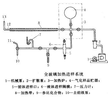有机质谱仪的加热进样系统
