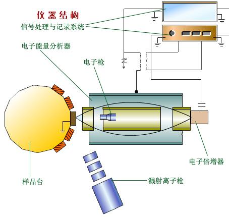俄歇电子能谱仪仪器结构