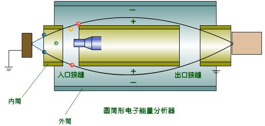俄歇电子能谱仪仪器结构-广州骏凯电子科技有限公司