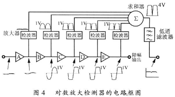 应用    对数放大检测器是由多级对数放大器构成的,其电路框图如图4