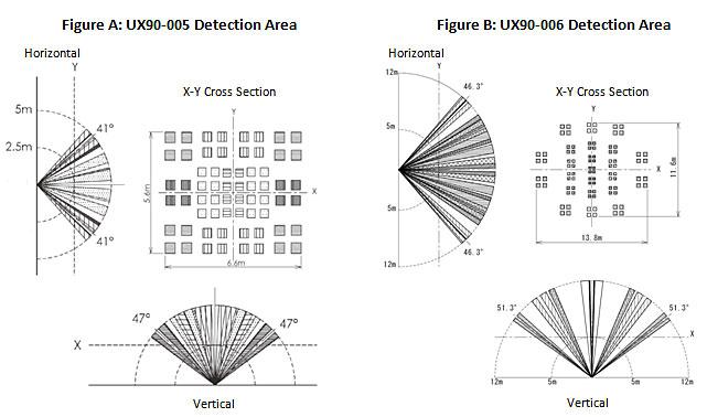 光阈值: > 65勒克斯光照类型:LED,节能灯,荧光灯,HID,白炽灯,自然 记录详细参数 时间精度:1分钟每月25C(77F)(见图解) 电池寿命:1年典型的使用记忆体:UX90-005/-006:128 KB(84650测量,最大值)UX90-005M / -006M:512 KB(346795测量,最大值) 下载类型:USB 2.