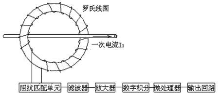 电子式电流电压互感器原理和主要技术名词和技术规范图片