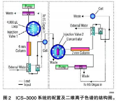 全自动控制阀切换离子色谱系统