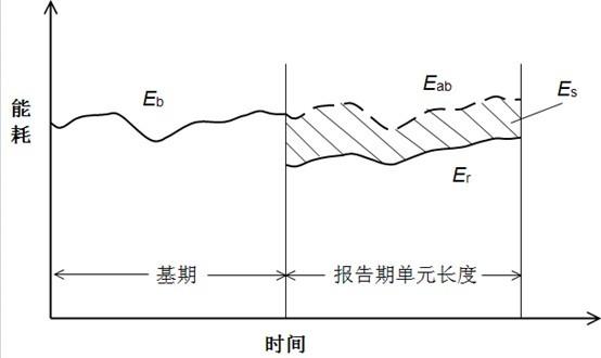 温度/带警报(防水)记录器 美国Onset中国代理商骏凯电子 如何测量节能量和怎样去验证 1 一般规定 1.1 绿色建筑运行后,应对建筑内耗能系统和设备运行情况进行检查。 1.2 绿色建筑运行后,宜定期对节能量进行验证。 2 节能量测量和验证的方法 2.1 节能量由式(2.1)计算: Es=Eb-Er+Eadj (2.